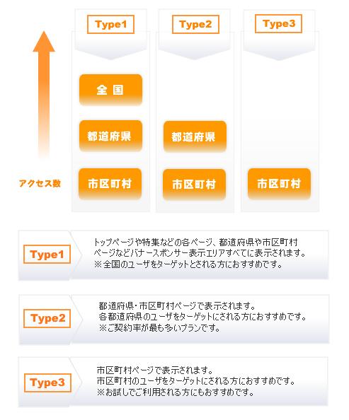 掲載について-グラフ